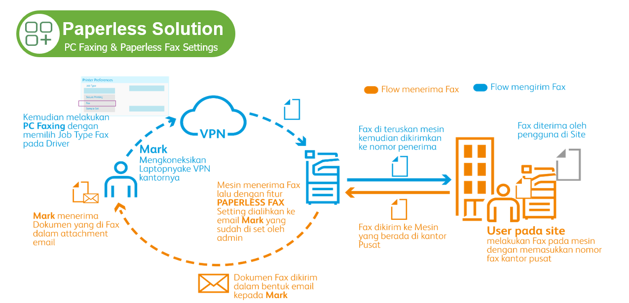 paperless solution 2