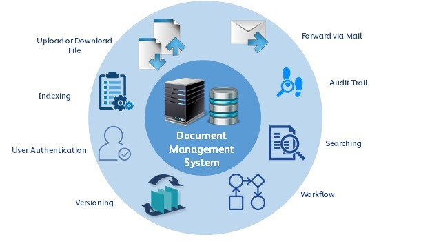 Image 2 - Document Management System Bridges All Existing Systems in the Company The final series of enterprise